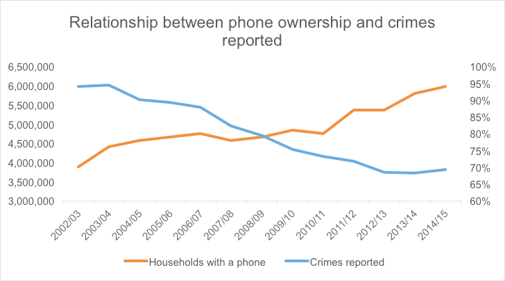 Relationship between phone ownership and crimes reported